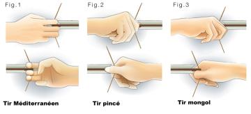 Techniques de tir